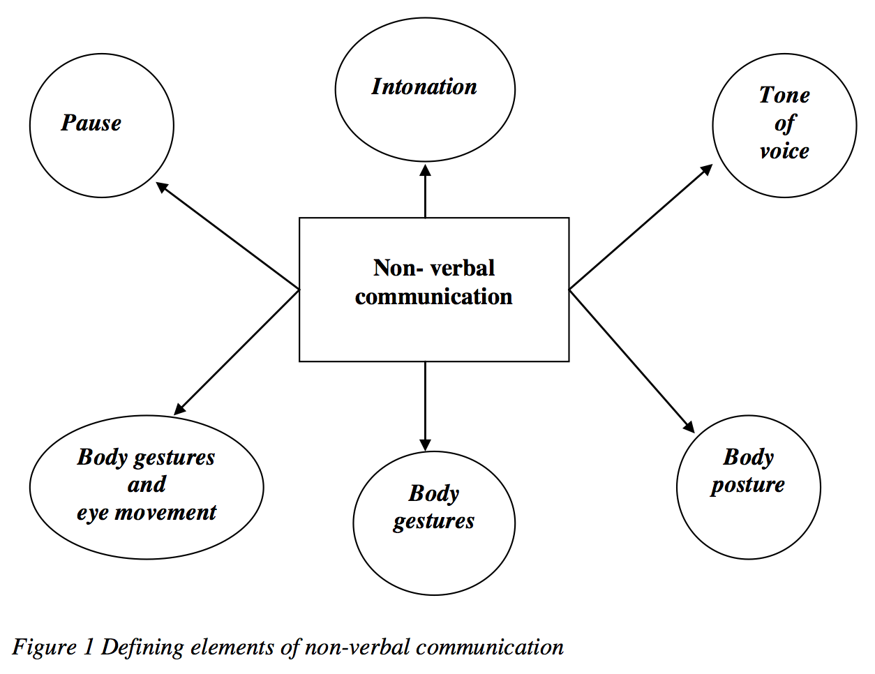 types of verbal and non verbal communication Describe the similarities and differences among eight general types of nonverbal communication  verbal and nonverbal aspects of  into eight types: space, time .